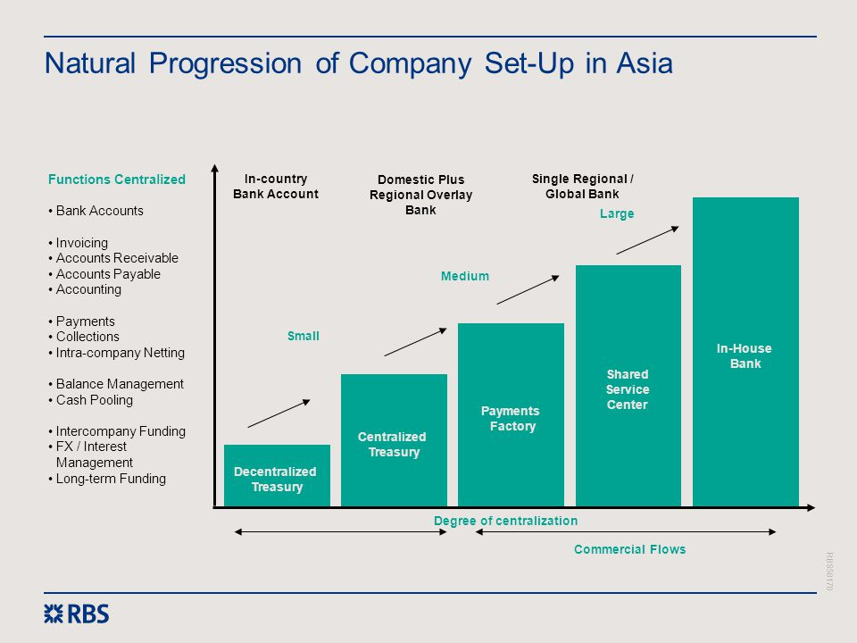 Natural Progression of Company Set-Up in Asia