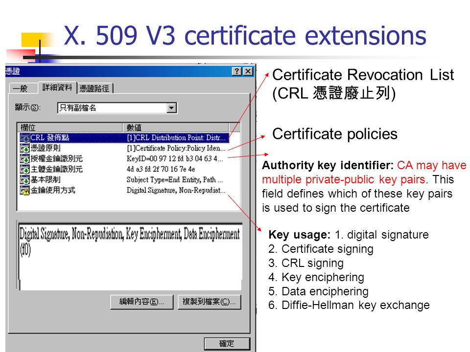 X. 509 V3 certificate extensions