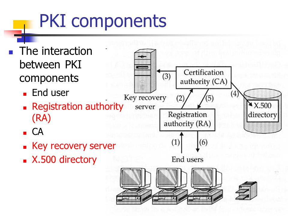 PKI components The interaction between PKI components End user