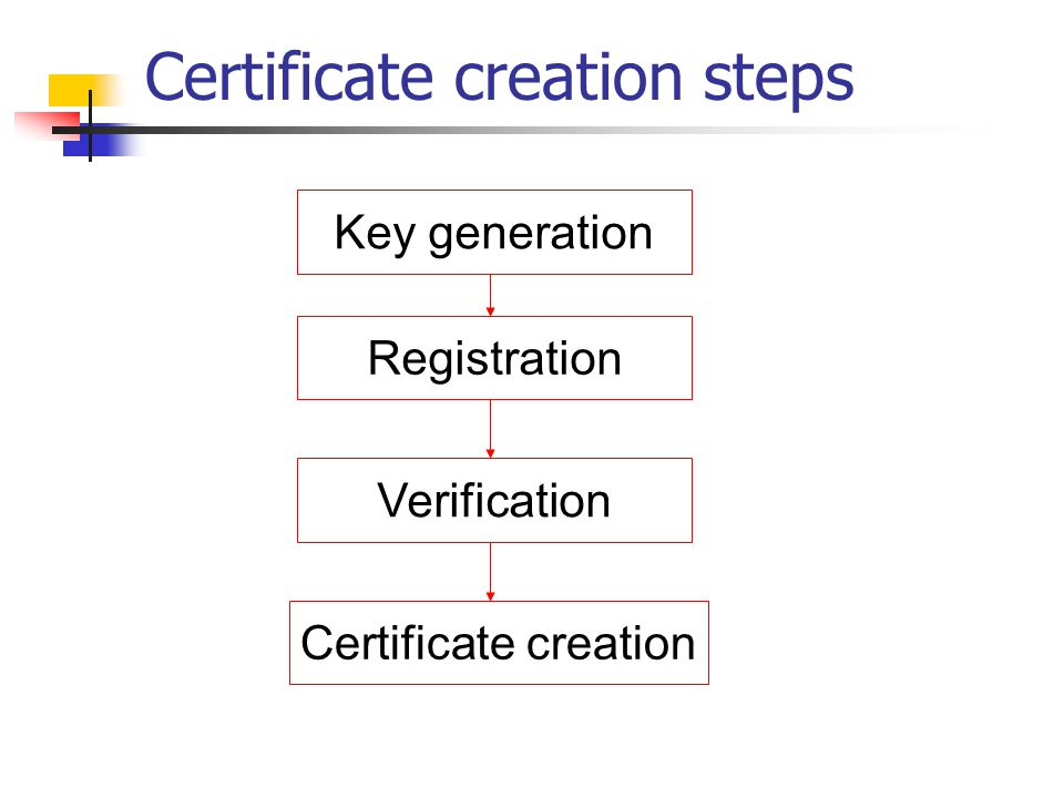 Certificate creation steps