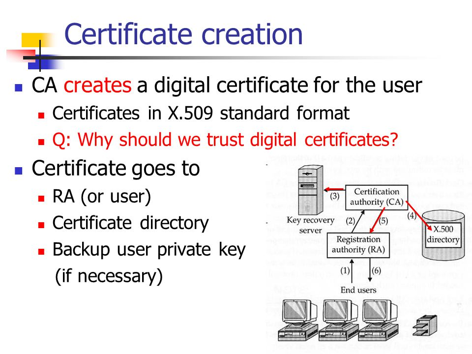 Certificate creation CA creates a digital certificate for the user