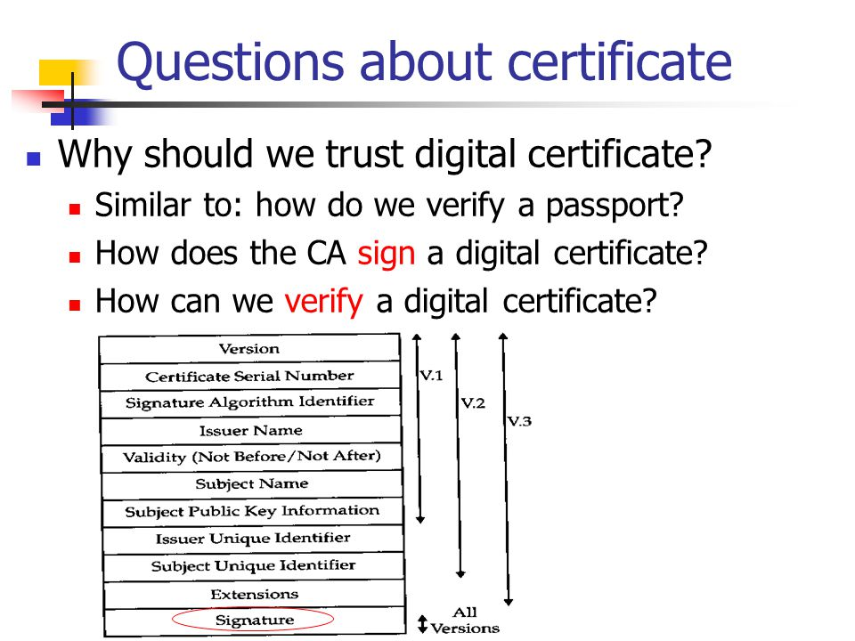Questions about certificate