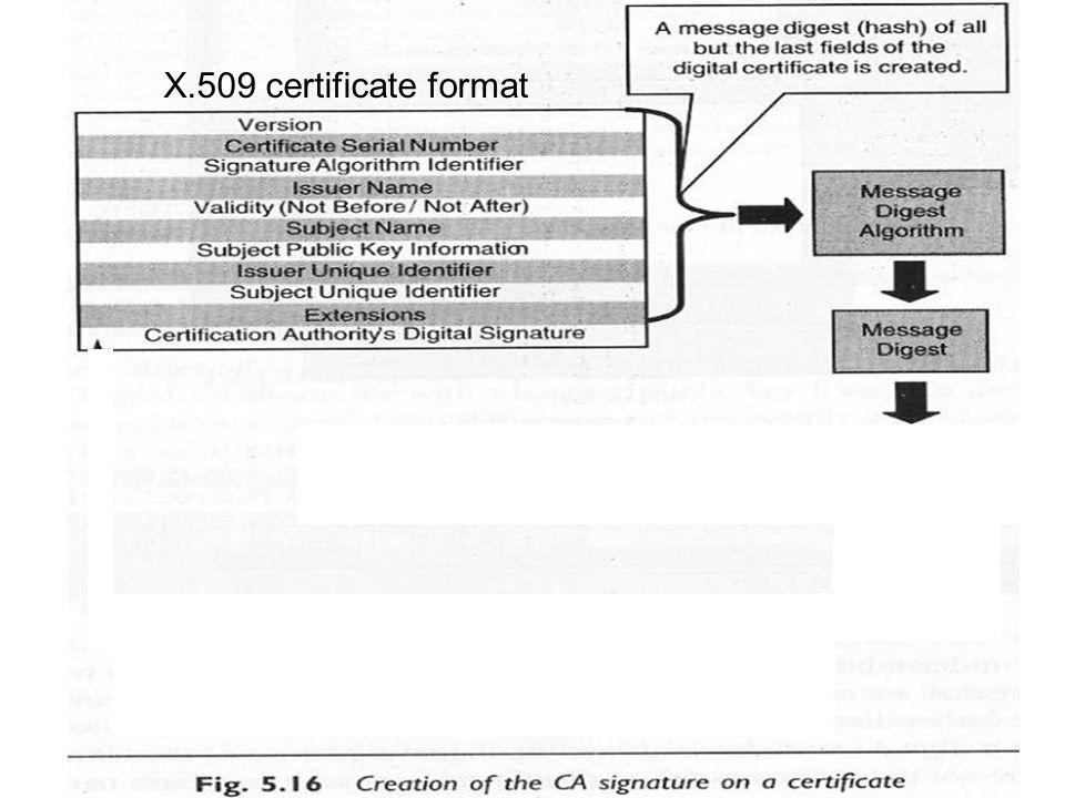 X.509 certificate format