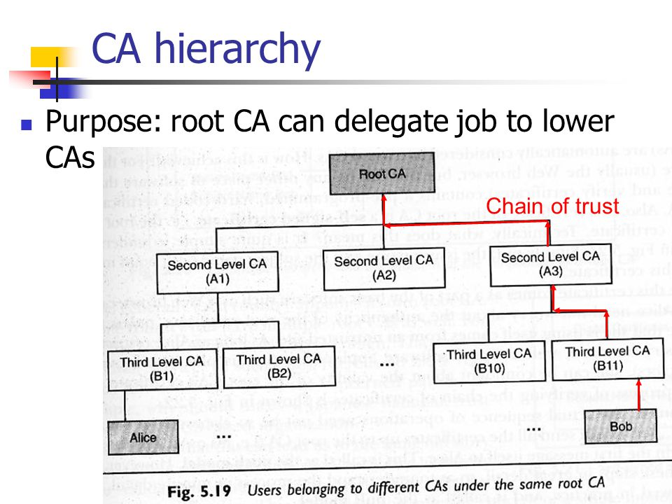 CA hierarchy Purpose: root CA can delegate job to lower CAs