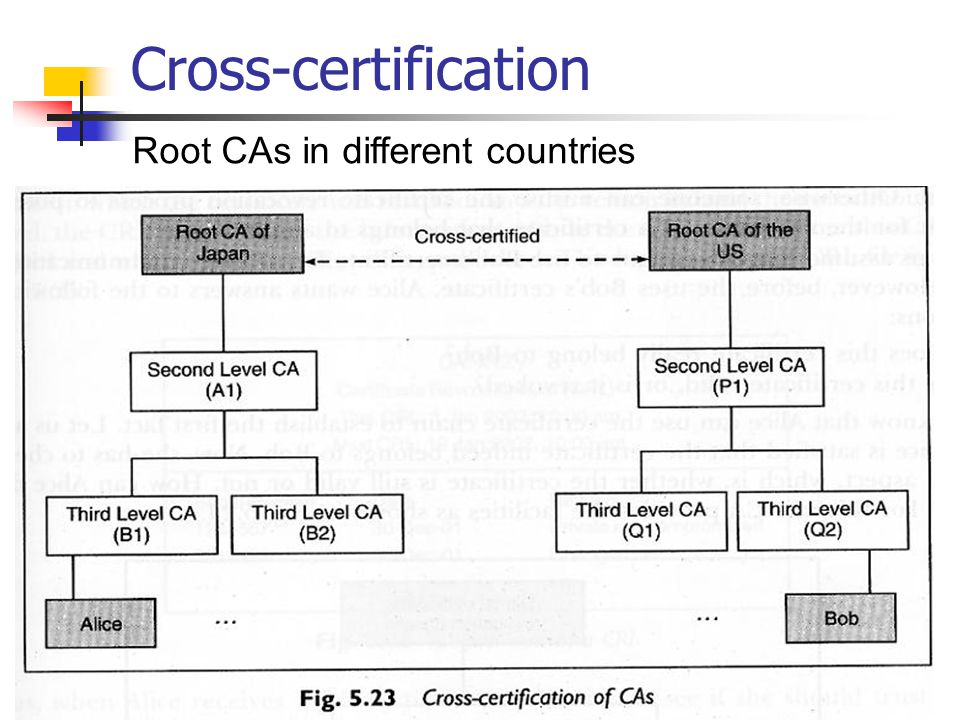Cross-certification Root CAs in different countries