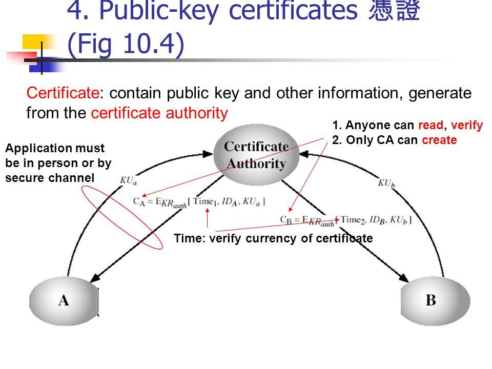 4. Public-key certificates 憑證 (Fig 10.4)