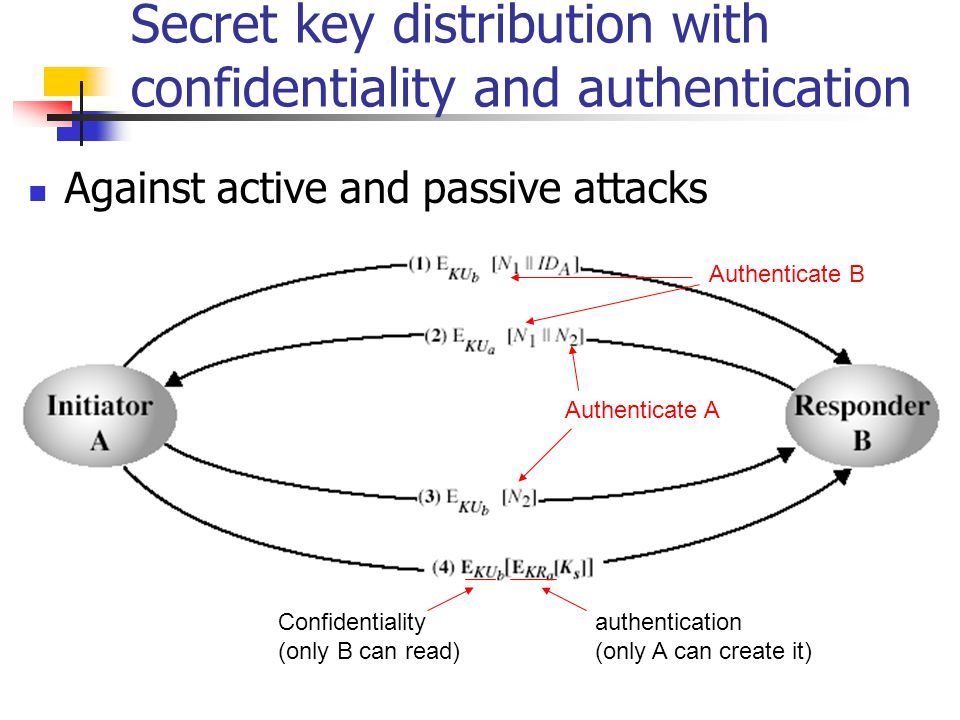 Secret key distribution with confidentiality and authentication