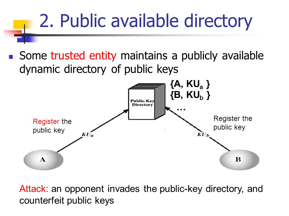 2. Public available directory