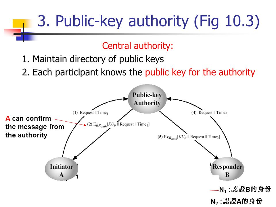 3. Public-key authority (Fig 10.3)