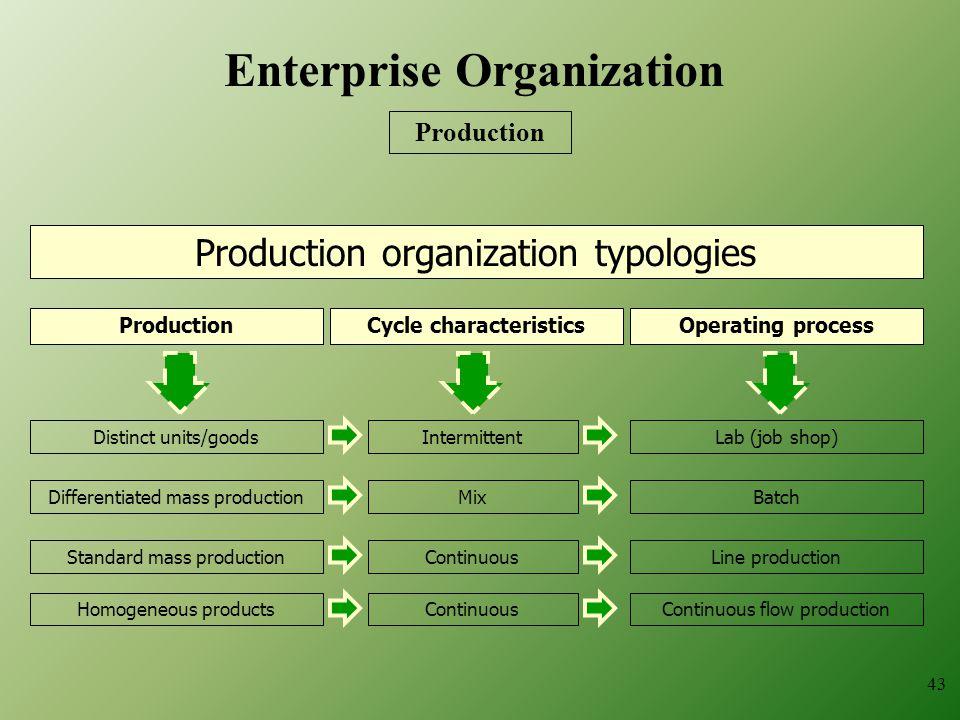 Enterprise Organization Cycle characteristics