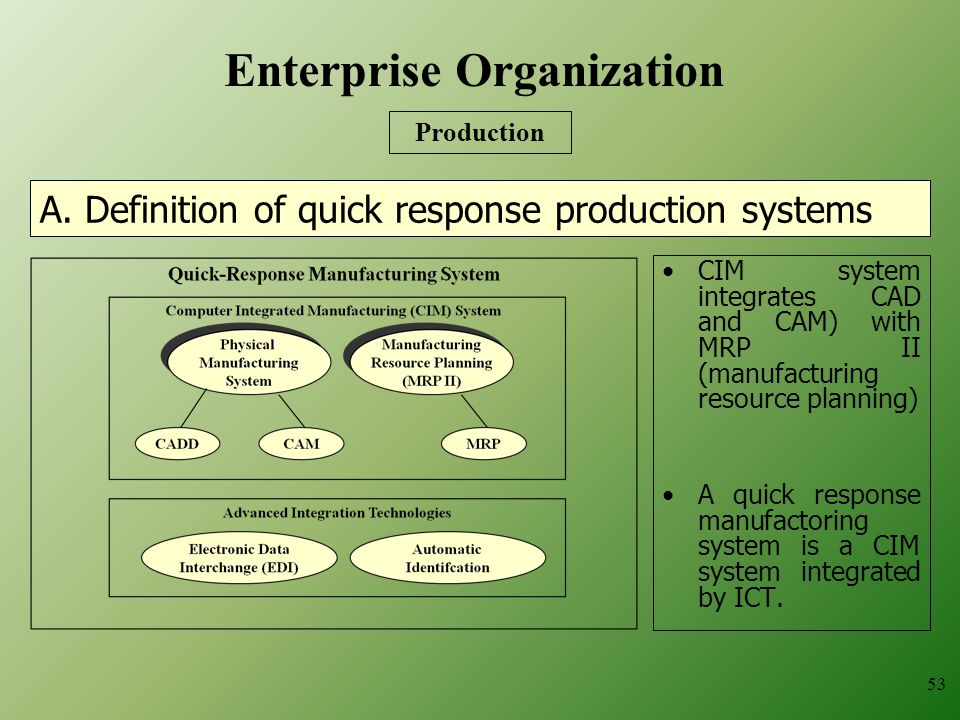 A. Definition of quick response production systems
