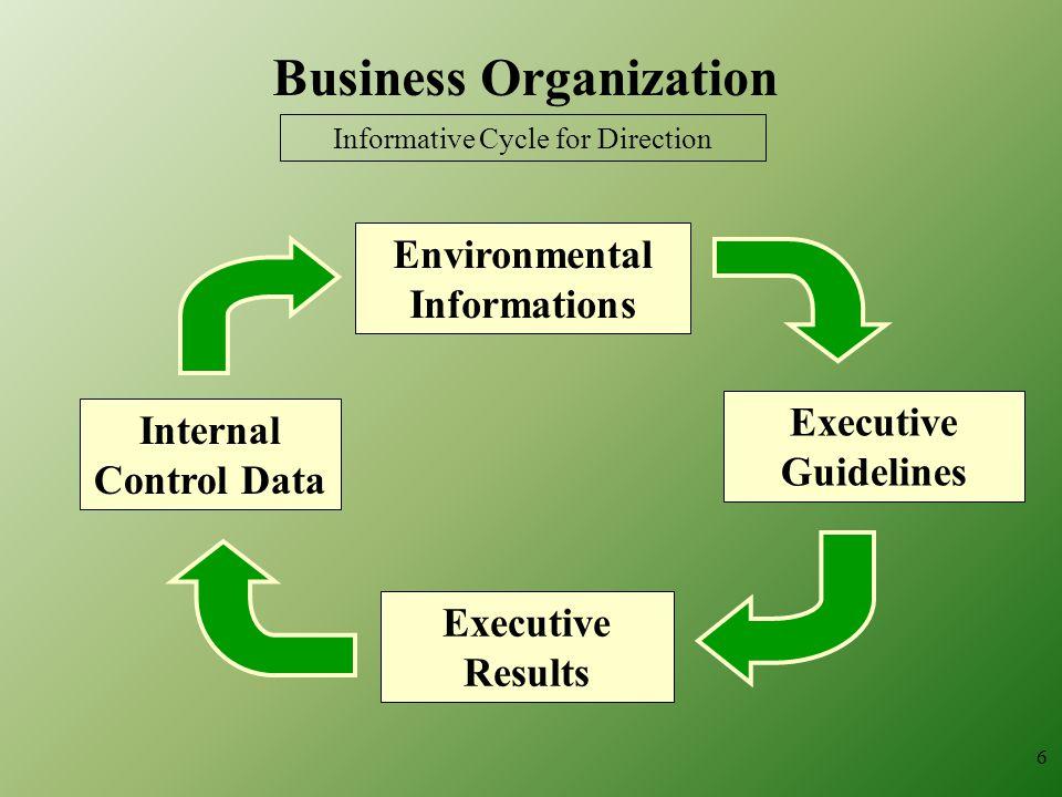 Business Organization Environmental Informations