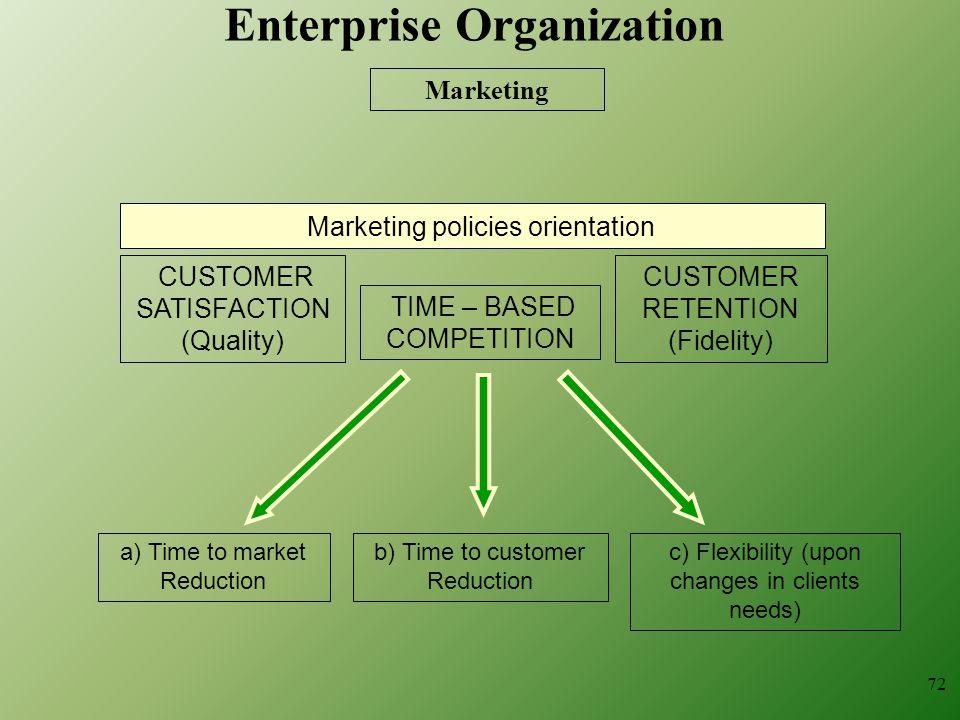 Enterprise Organization