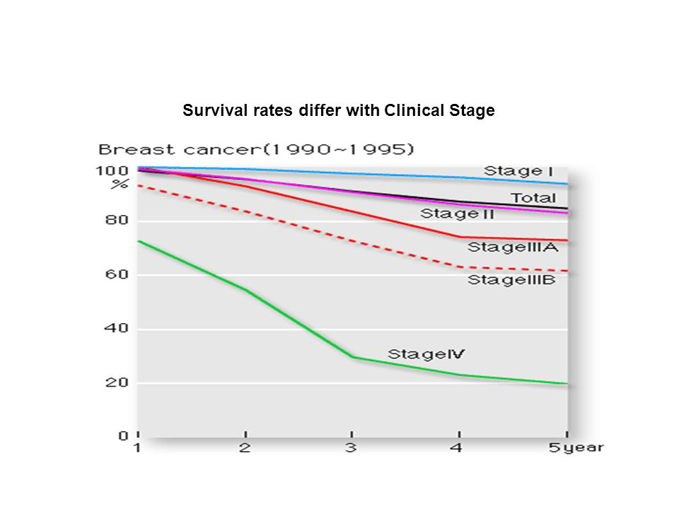 Survival rates differ with Clinical Stage