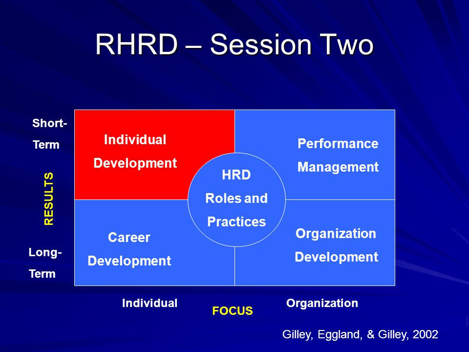 RHRD – Session Two Individual Performance Development Management HRD