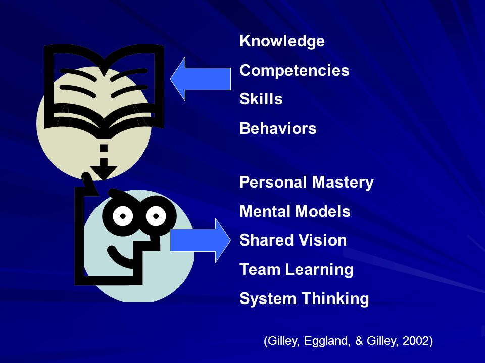 Knowledge Competencies Skills Behaviors Personal Mastery Mental Models