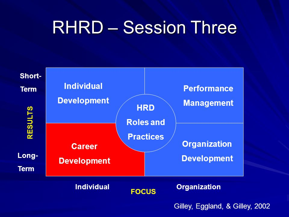 RHRD – Session Three Individual Performance Development Management HRD
