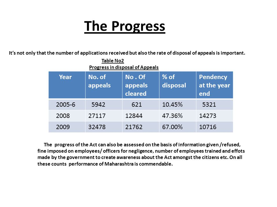 The Progress Year No. of appeals No . Of appeals cleared % of disposal