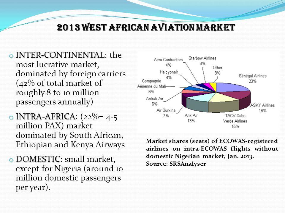 2013 WEST AFRICAN AVIATION MARKET
