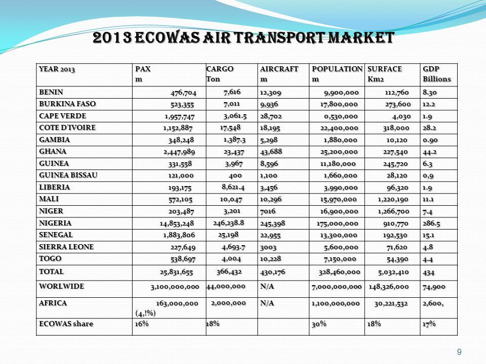 2013 ECOWAS AIR TRANSPORT MARKET