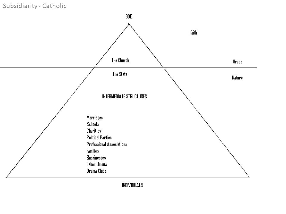 Subsidiarity - Catholic