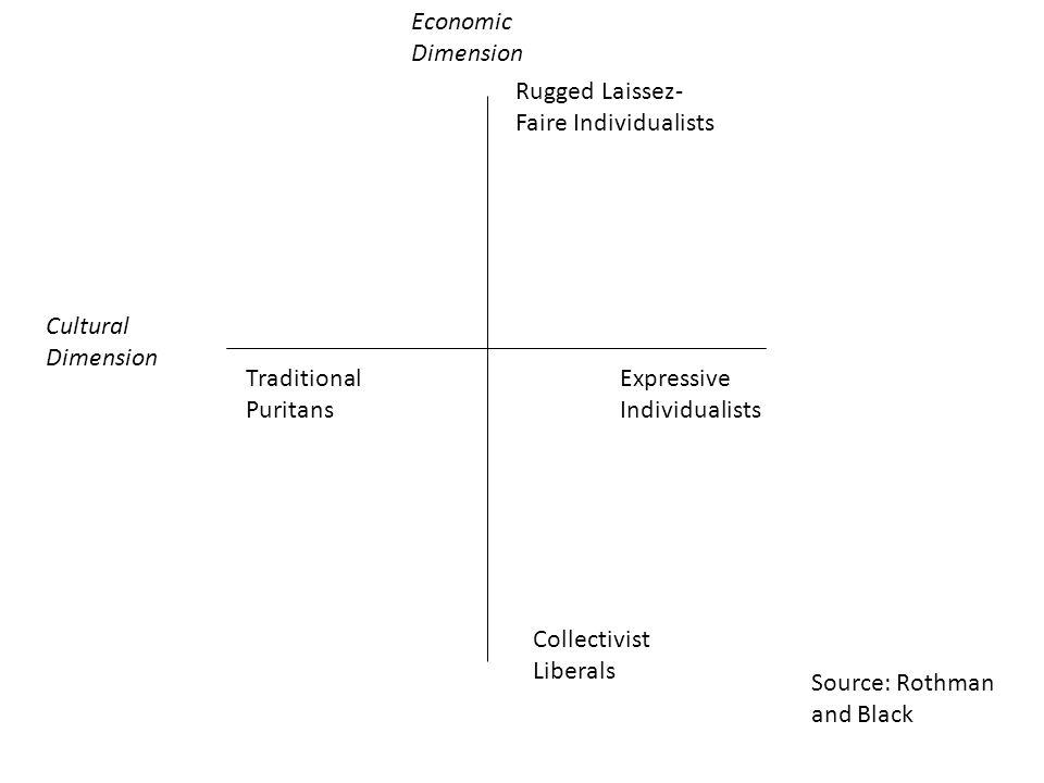 Economic Dimension Rugged Laissez-Faire Individualists. Cultural Dimension. Traditional Puritans.