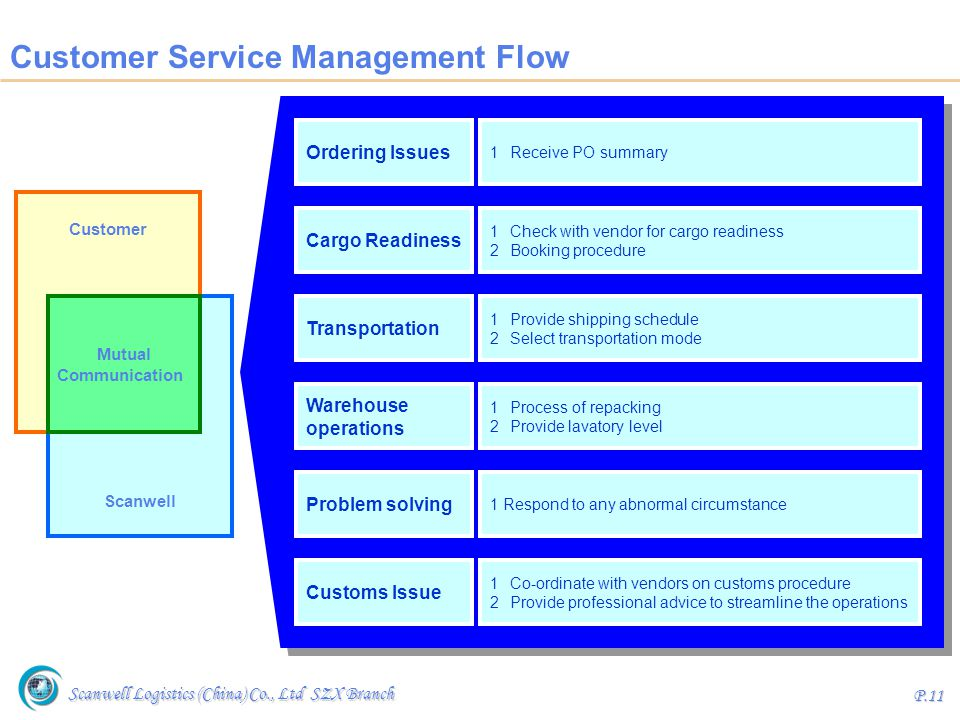 Customer Service Management Flow