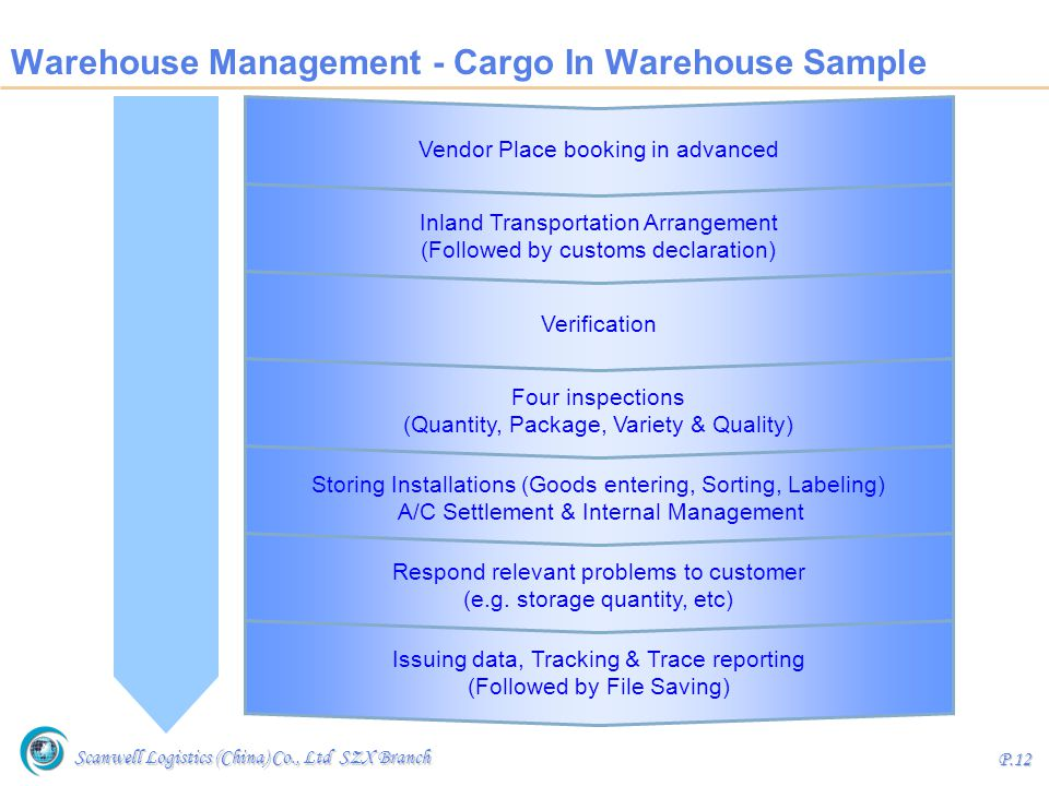 Warehouse Management - Cargo In Warehouse Sample