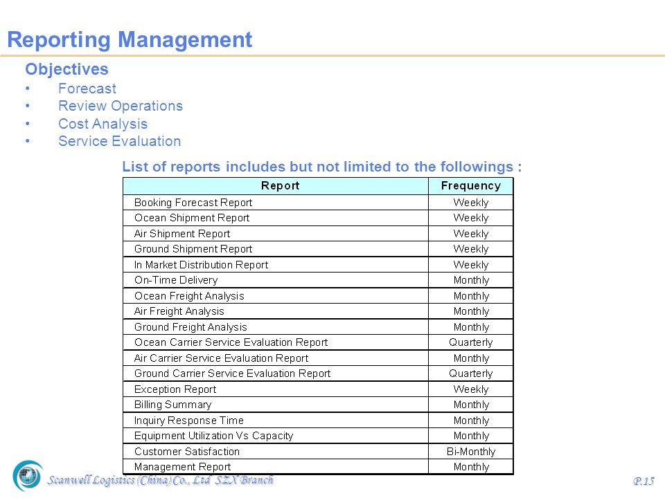 List of reports includes but not limited to the followings :