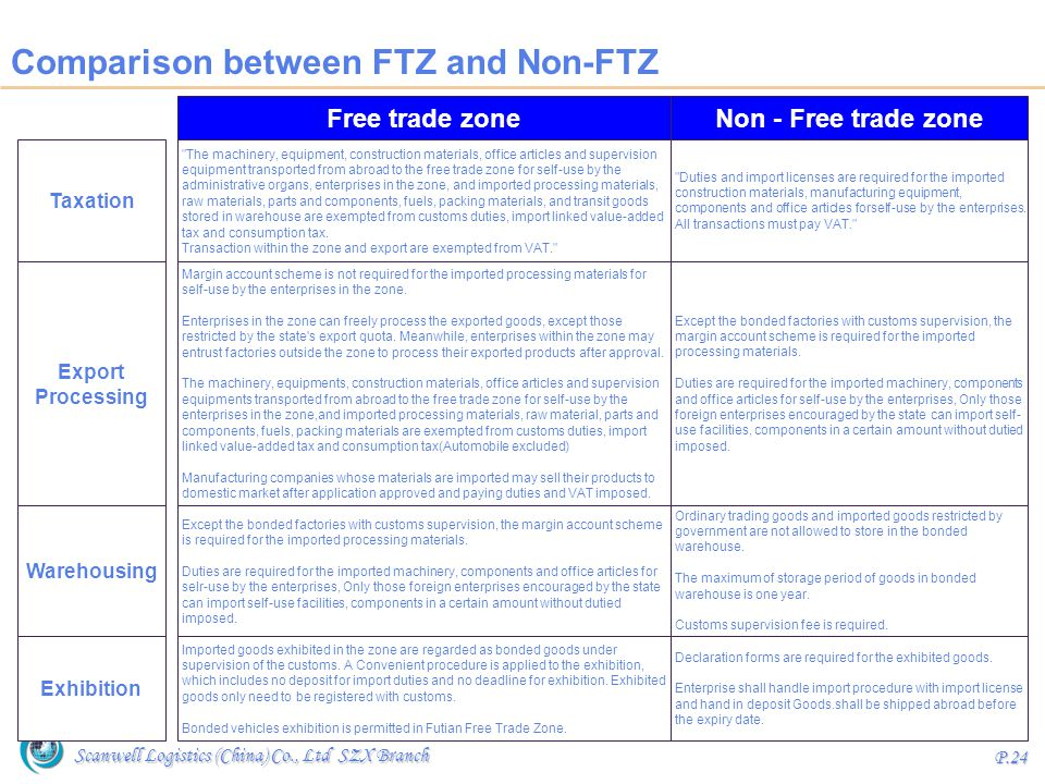 Comparison between FTZ and Non-FTZ