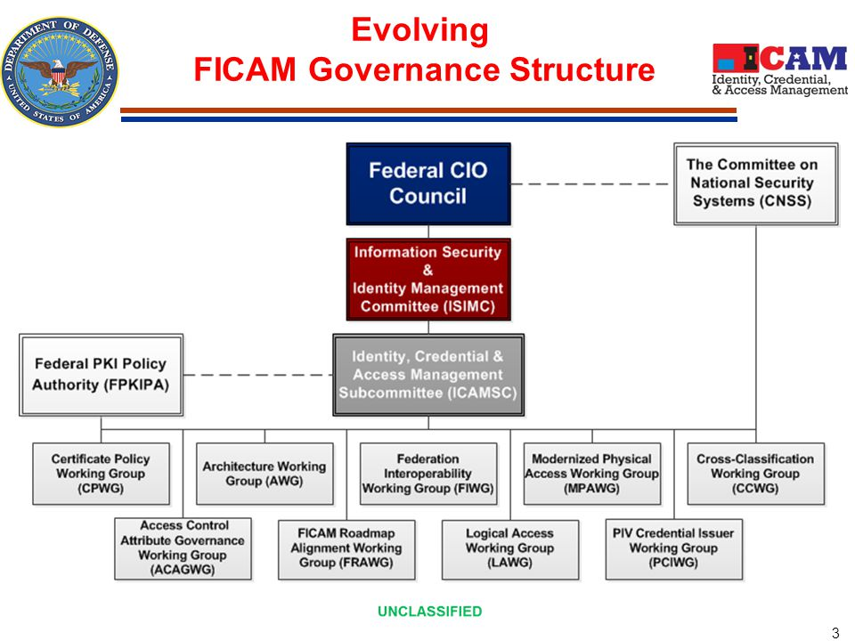 FICAM Key Components in the ICAM Segment Architecture