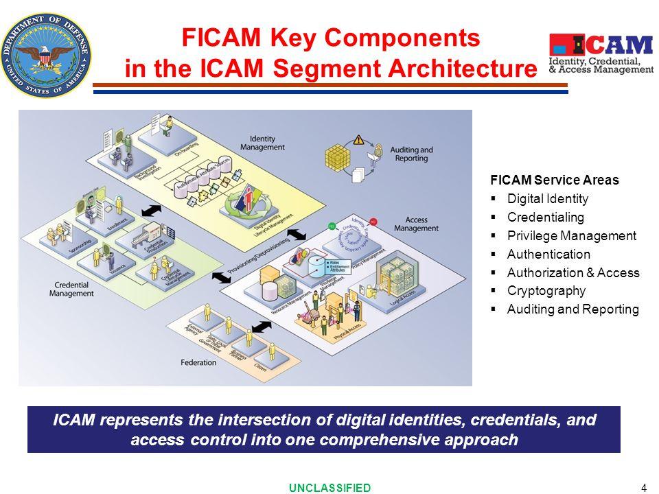 FICAM Services Framework