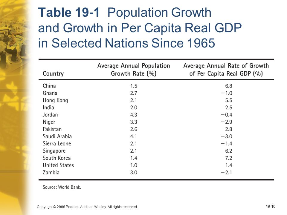 Table 19-1 Population Growth and Growth in Per Capita Real GDP in Selected Nations Since 1965