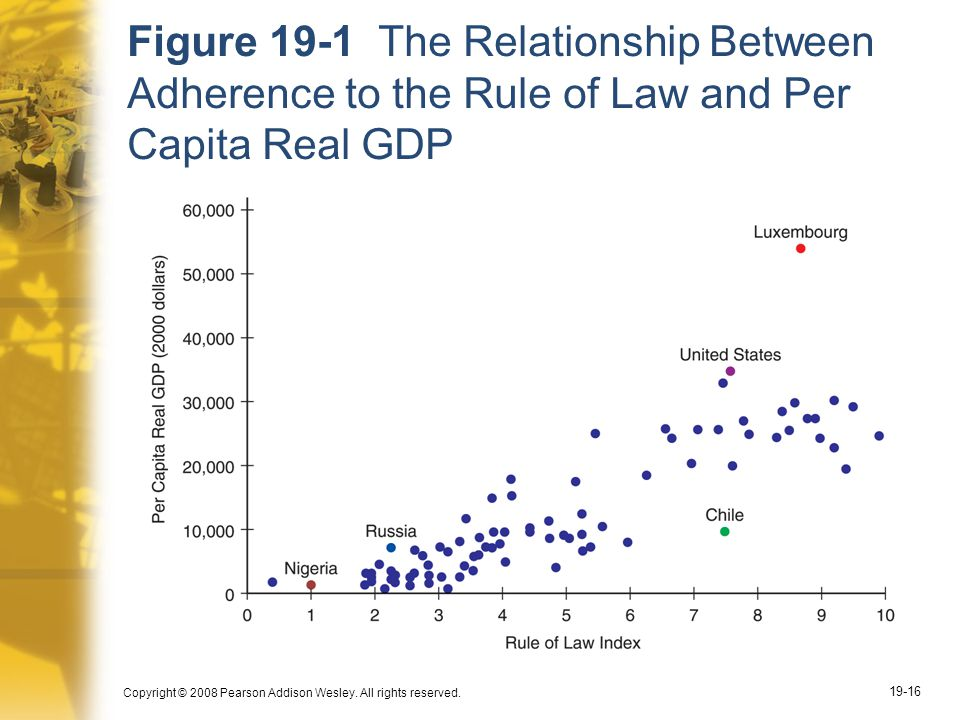Figure 19-1 The Relationship Between Adherence to the Rule of Law and Per Capita Real GDP