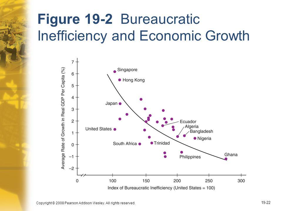 Figure 19-2 Bureaucratic Inefficiency and Economic Growth