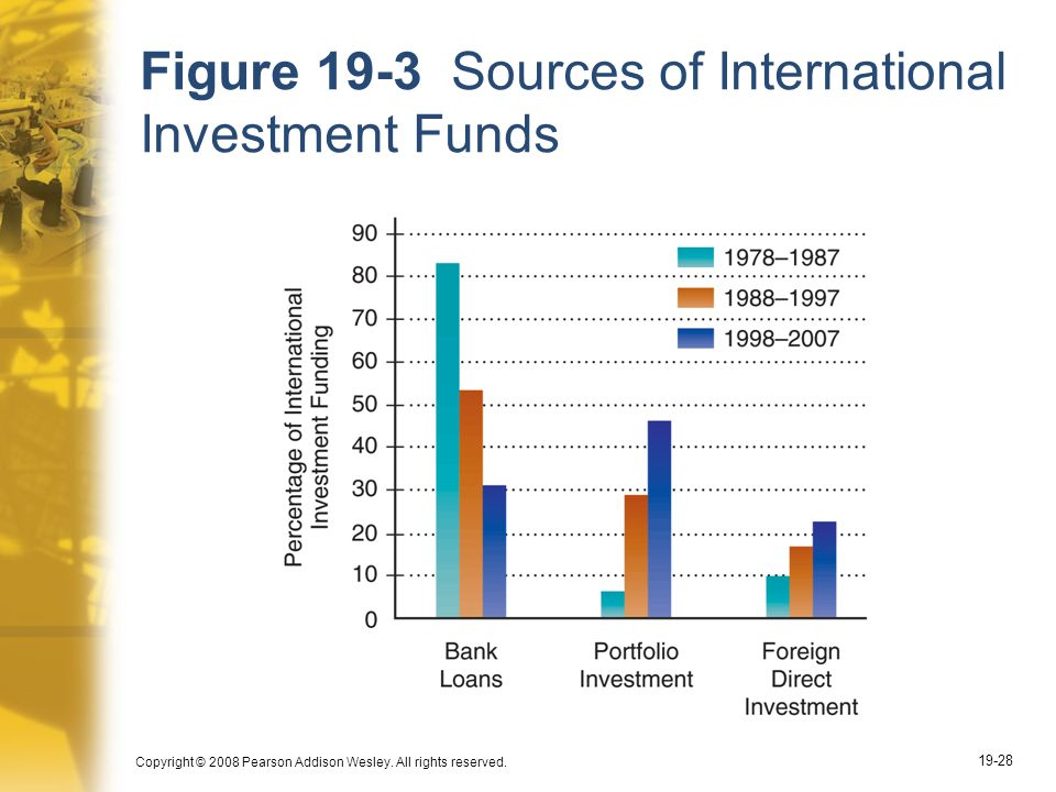 Figure 19-3 Sources of International Investment Funds
