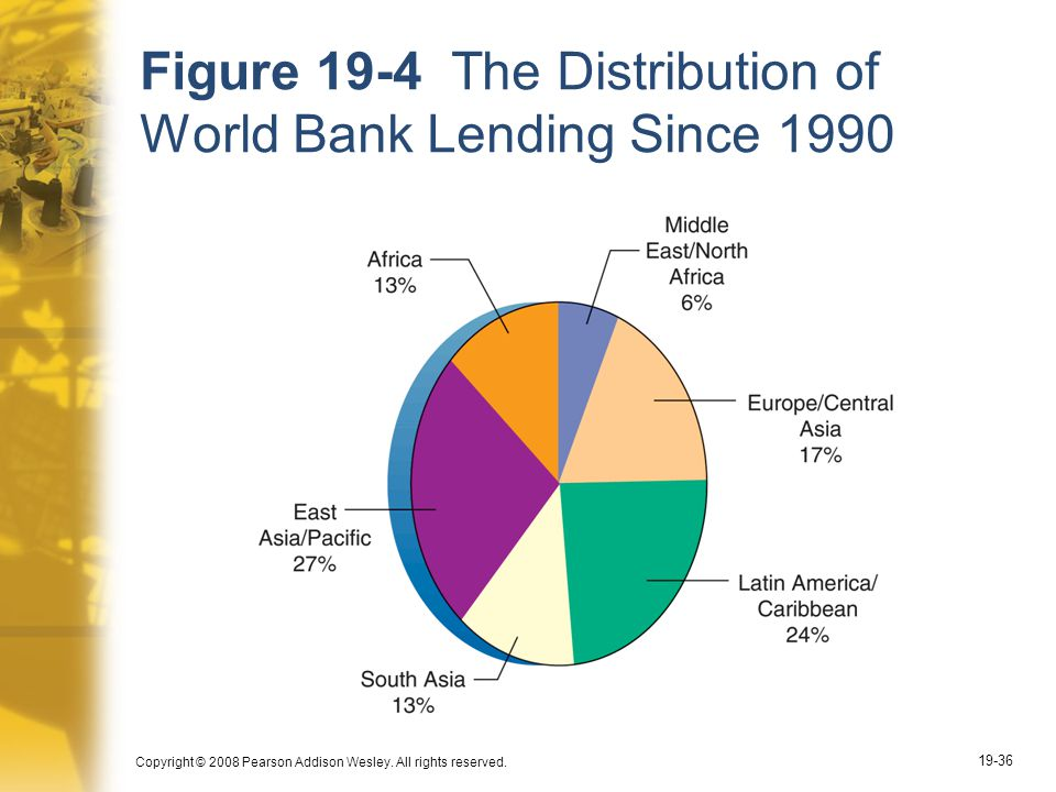 Figure 19-4 The Distribution of World Bank Lending Since 1990