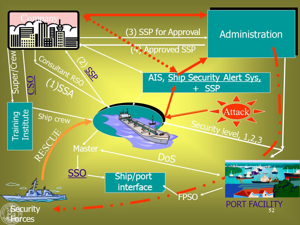 AIS, Ship Security Alert Sys,