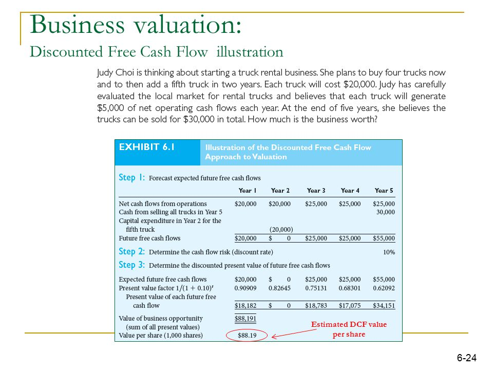 Business valuation: Discounted Free Cash Flow illustration
