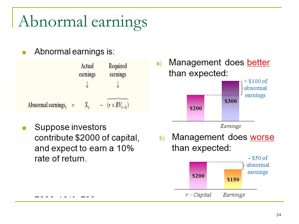 Abnormal earnings Management does better than expected: