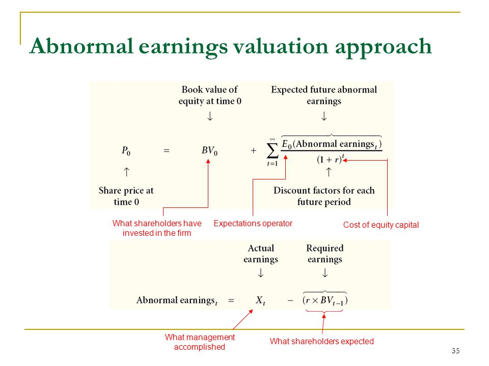 Abnormal earnings valuation approach