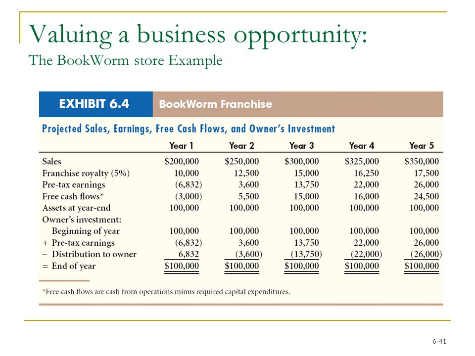 Valuing a business opportunity: The BookWorm store Example