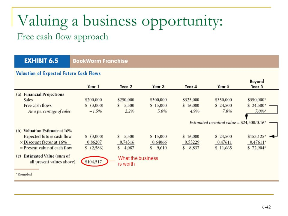 Valuing a business opportunity: Free cash flow approach