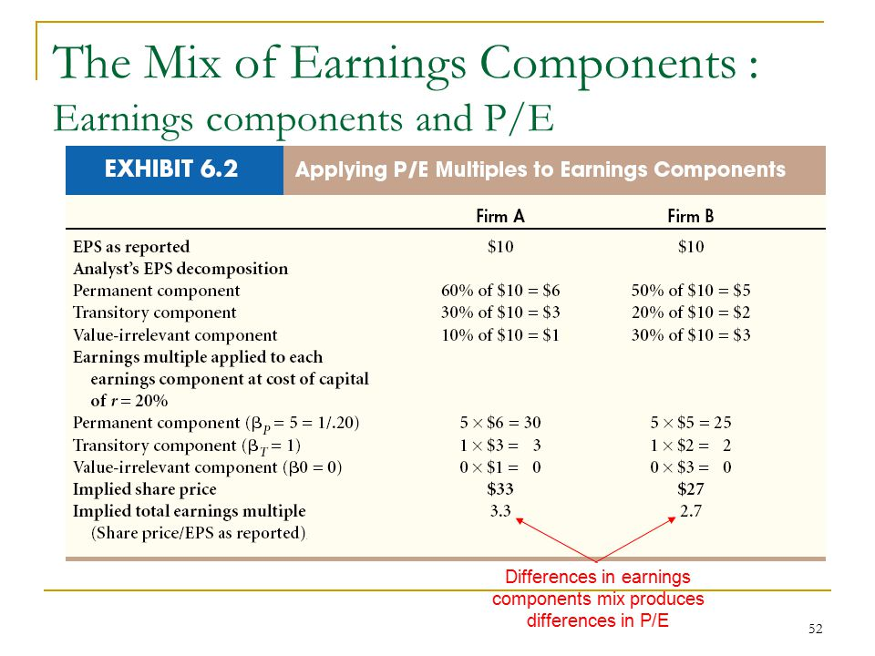 The Mix of Earnings Components : Earnings components and P/E