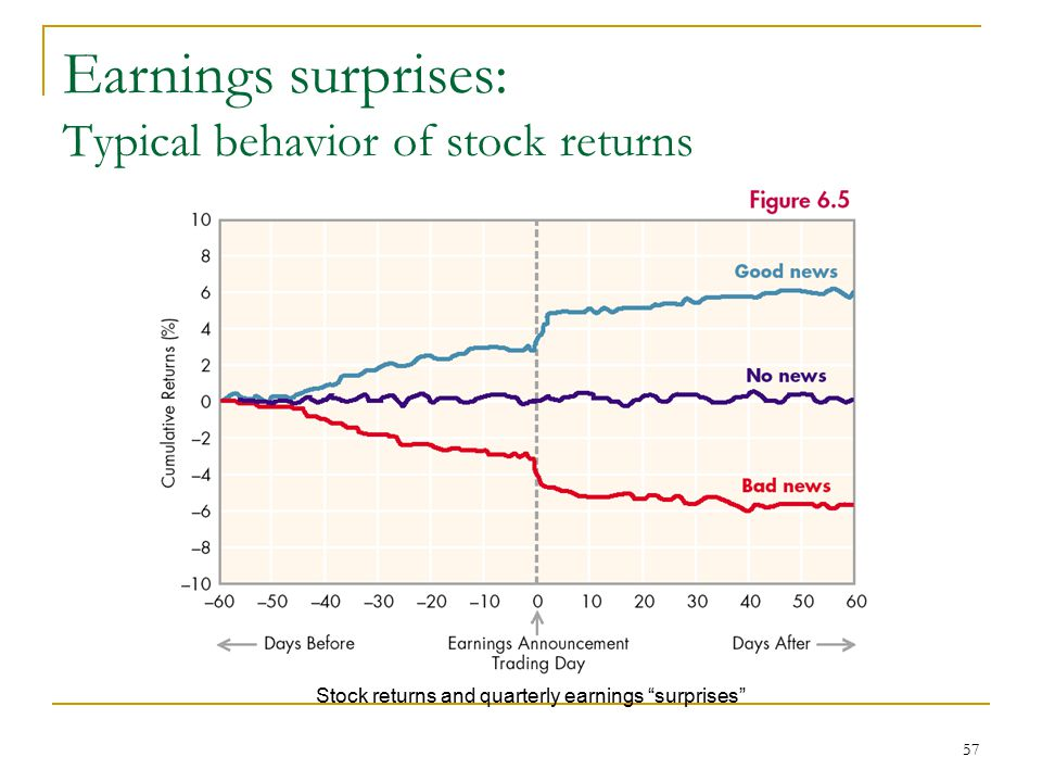 Earnings surprises: Typical behavior of stock returns