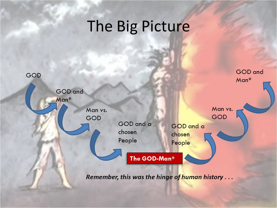 The Big Picture GOD and Man* GOD GOD and Man* Man vs. GOD Man vs. GOD