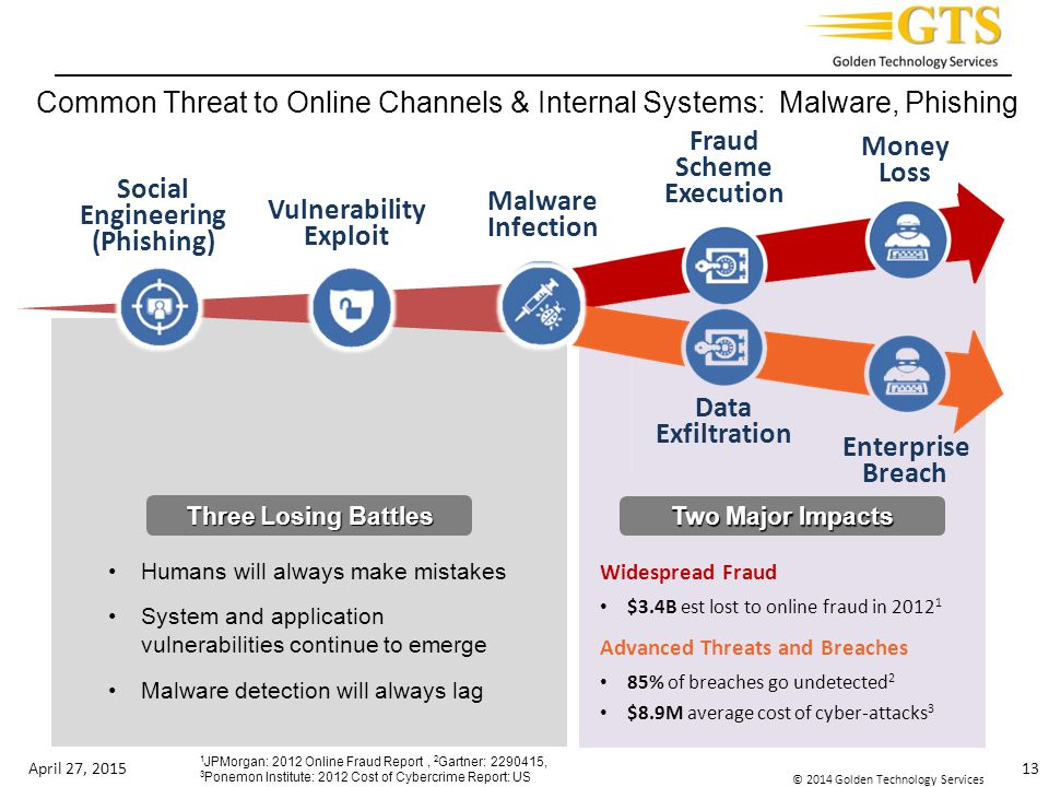 Common Threat to Online Channels & Internal Systems: Malware, Phishing