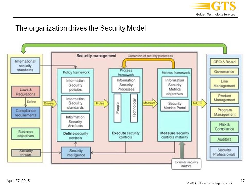 The organization drives the Security Model