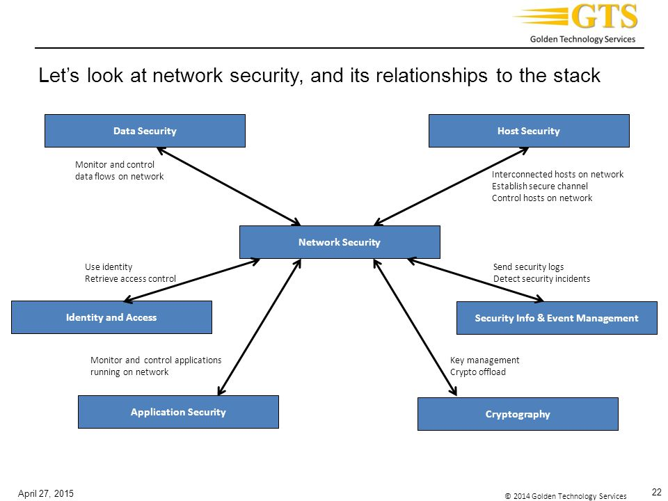Let's look at network security, and its relationships to the stack