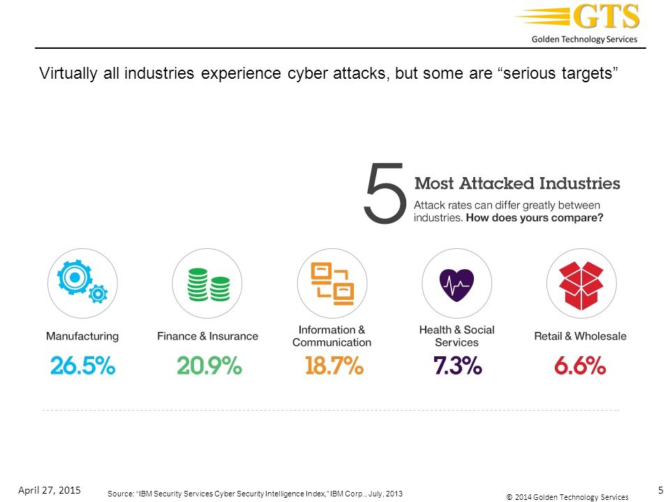 Virtually all industries experience cyber attacks, but some are serious targets